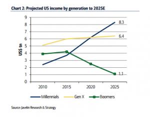Studie: Einkommen von Millennials bis 2025