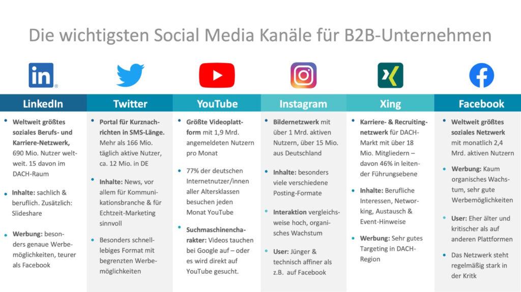 Welcher Social Media Kanal ist der richtige für Ihr B2B-Unternehmen